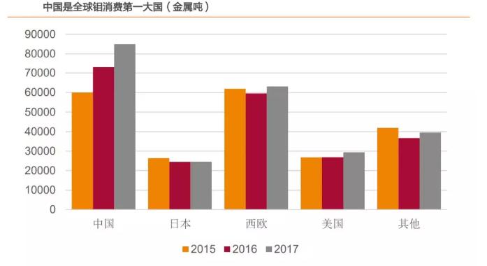 中国是全球钼消费的第一大国,大量钼腐蚀加工将成为未来趋势